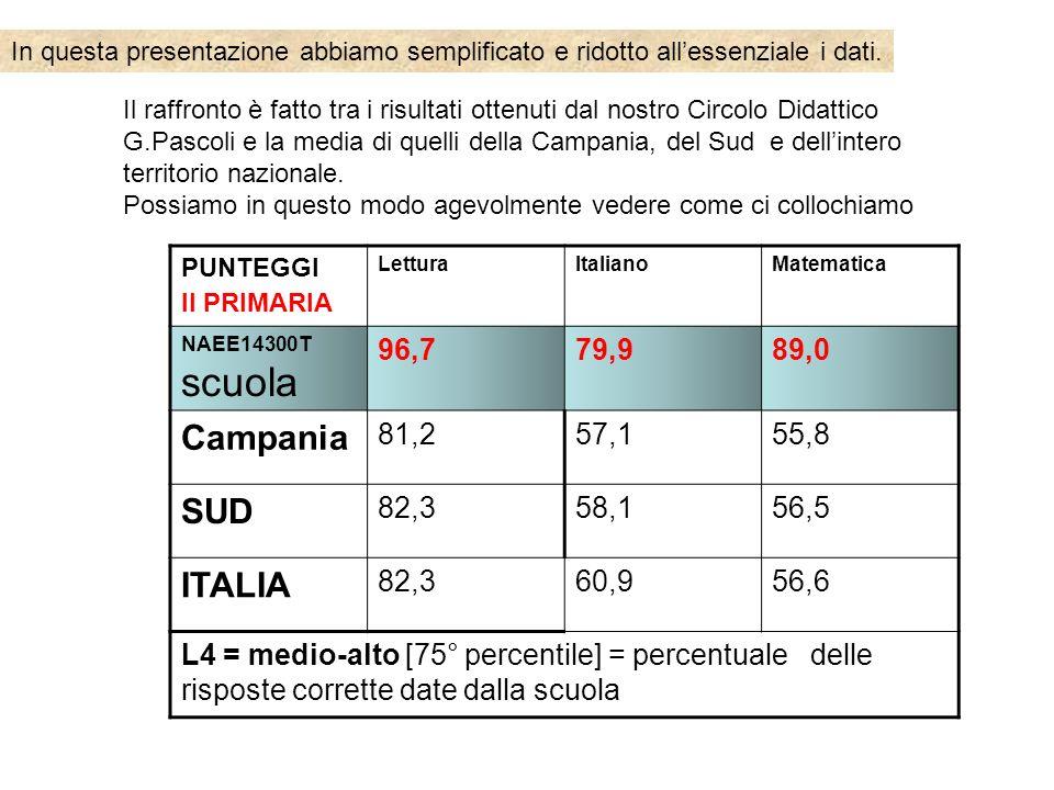 PUNTEGGI II PRIMARIA LetturaItalianoMatematica NAEE14300T scuola 96,779,989,0 Campania 81,257,155,8 SUD 82,358,156,5 ITALIA 82,360,956,6 L4 = medio-al