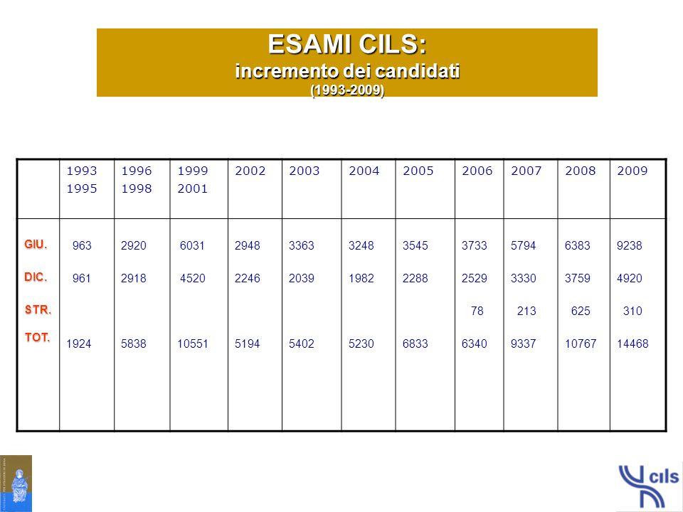 ESAMI CILS: incremento dei candidati (1993-2009)