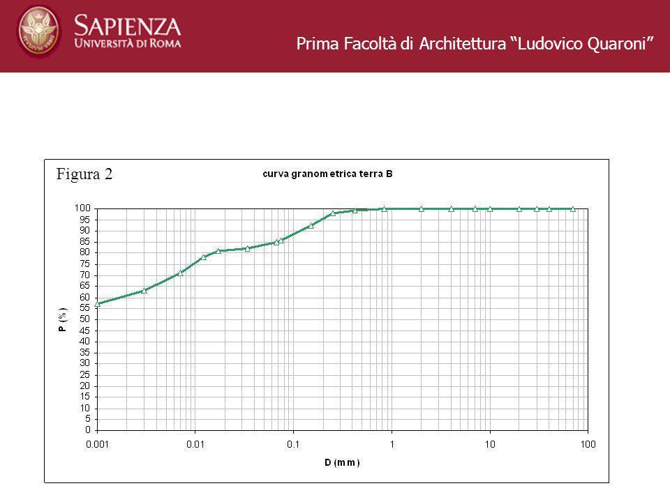 Prima Facoltà di Architettura Ludovico Quaroni Figura 2