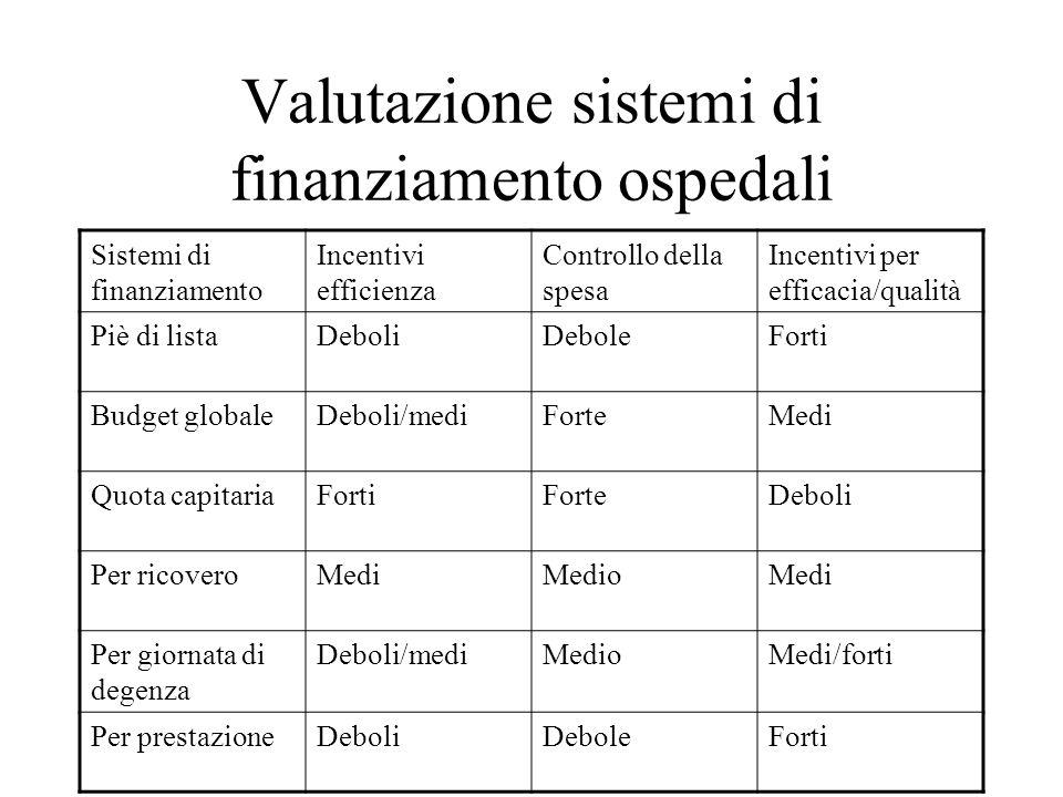 Valutazione sistemi di finanziamento ospedali Sistemi di finanziamento Incentivi efficienza Controllo della spesa Incentivi per efficacia/qualità Piè