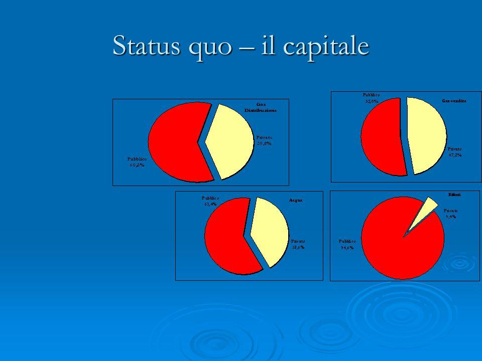 Status quo – il capitale