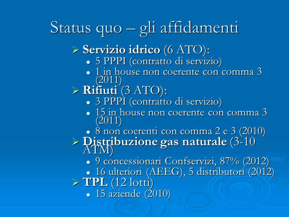 Status quo – gli affidamenti Servizio idrico (6 ATO): Servizio idrico (6 ATO): 5 PPPI (contratto di servizio) 5 PPPI (contratto di servizio) 1 in house non coerente con comma 3 (2011) 1 in house non coerente con comma 3 (2011) Rifiuti (3 ATO): Rifiuti (3 ATO): 3 PPPI (contratto di servizio) 3 PPPI (contratto di servizio) 15 in house non coerente con comma 3 (2011) 15 in house non coerente con comma 3 (2011) 8 non coerenti con comma 2 e 3 (2010) 8 non coerenti con comma 2 e 3 (2010) Distribuzione gas naturale (3-10 ATM) Distribuzione gas naturale (3-10 ATM) 9 concessionari Confservizi, 87% (2012) 9 concessionari Confservizi, 87% (2012) 16 ulteriori (AEEG), 5 distributori (2012) 16 ulteriori (AEEG), 5 distributori (2012) TPL (12 lotti) TPL (12 lotti) 15 aziende (2010) 15 aziende (2010)