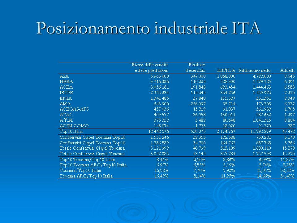Posizionamento industriale ITA