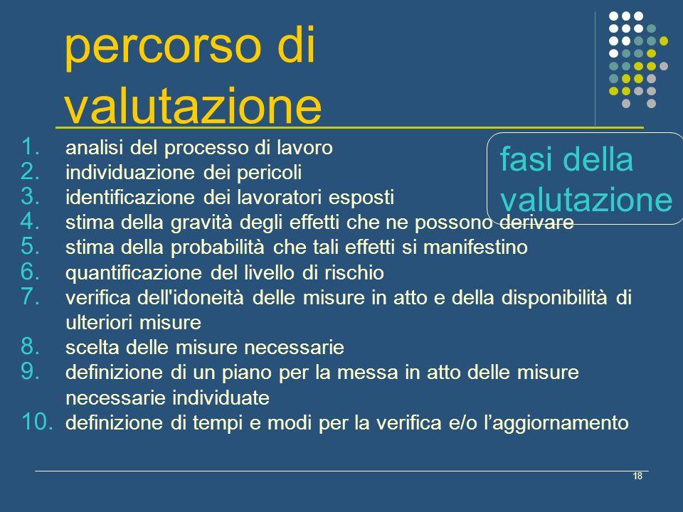 18 1.analisi del processo di lavoro 2. individuazione dei pericoli 3.