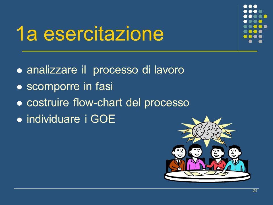 23 1a esercitazione analizzare il processo di lavoro scomporre in fasi costruire flow-chart del processo individuare i GOE