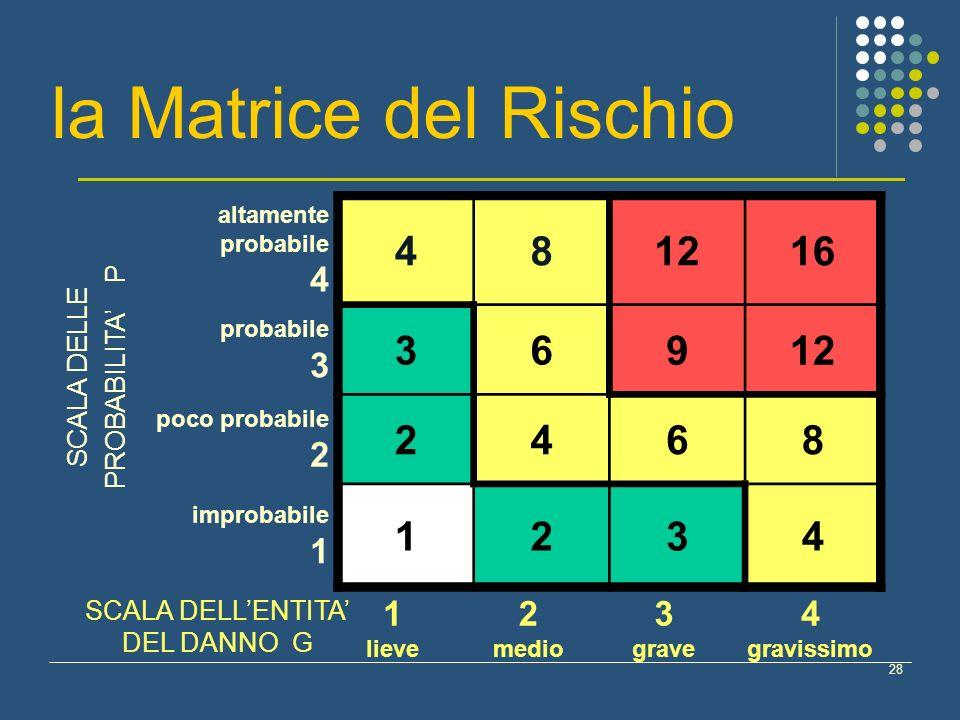 28 altamente probabile 4 481216 probabile 3 36912 poco probabile 2 2468 improbabile 1 1234 lieve 2 medio 3 grave 4 gravissimo la Matrice del Rischio S