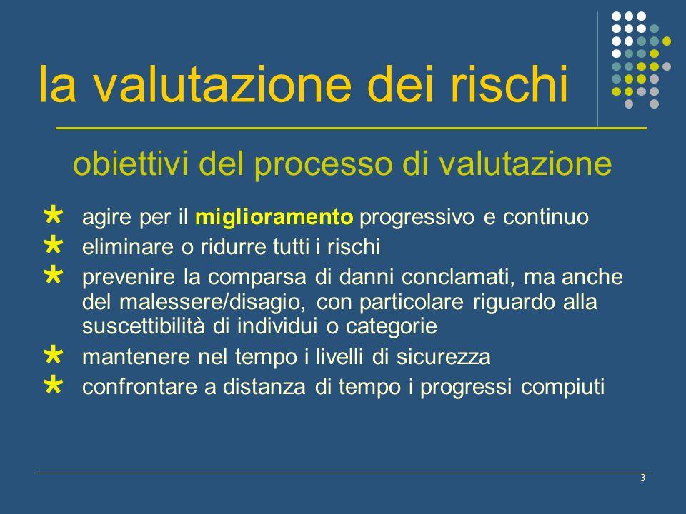 3 la valutazione dei rischi obiettivi del processo di valutazione agire per il miglioramento progressivo e continuo eliminare o ridurre tutti i rischi