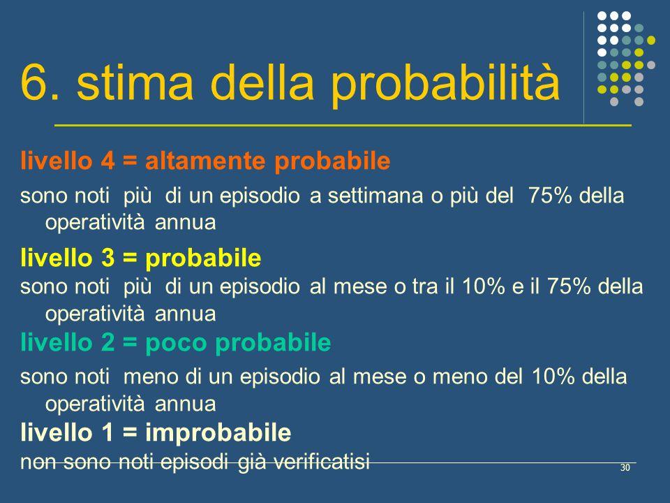 30 livello 4 = altamente probabile sono noti più di un episodio a settimana o più del 75% della operatività annua livello 3 = probabile sono noti più