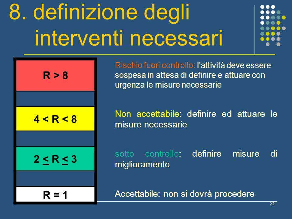 31 R > 8 Rischio fuori controllo: lattività deve essere sospesa in attesa di definire e attuare con urgenza le misure necessarie 4 < R < 8 Non accettabile: definire ed attuare le misure necessarie 2 < R < 3 sotto controllo: definire misure di miglioramento R = 1 Accettabile: non si dovrà procedere 8.
