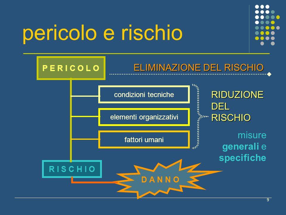 9 condizioni tecniche elementi organizzativi fattori umani pericolo e rischio RIDUZIONE DEL RISCHIO misure generali e specifiche ELIMINAZIONE DEL RISC