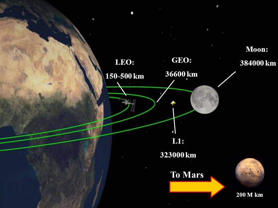LEO: 150-500 km GEO: 36600 km Moon: 384000 km L1: 323000 km To Mars 200 M km