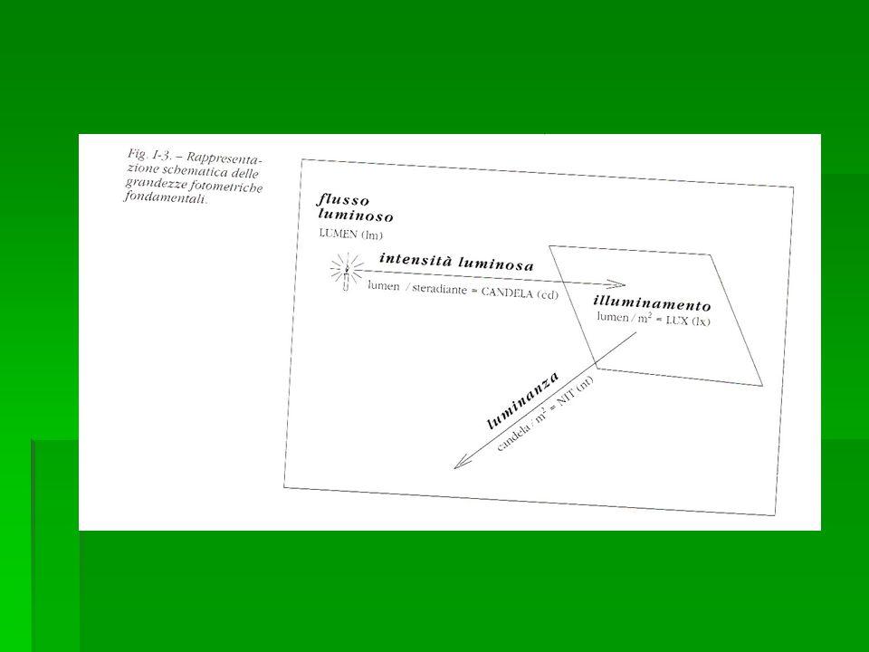 Dimensioni angolari e contrasto: Sensibilità al contrasto è maggiore per mire di medie dimensioni Decresce con laumentare o il diminuire delle dimensioni della mira IPSIA Galvani- Ottica - 15/02/07 Lezione n.