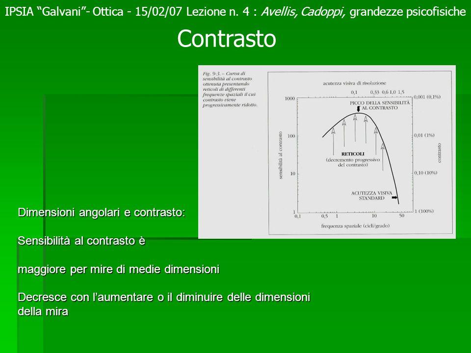 Dimensioni angolari e contrasto: Sensibilità al contrasto è maggiore per mire di medie dimensioni Decresce con laumentare o il diminuire delle dimensi