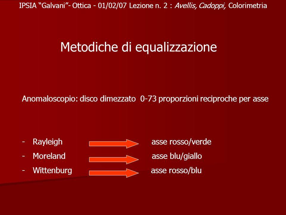 IPSIA Galvani- Ottica - 01/02/07 Lezione n. 2 : Avellis, Cadoppi, Colorimetria Anomaloscopio: disco dimezzato 0-73 proporzioni reciproche per asse -Ra