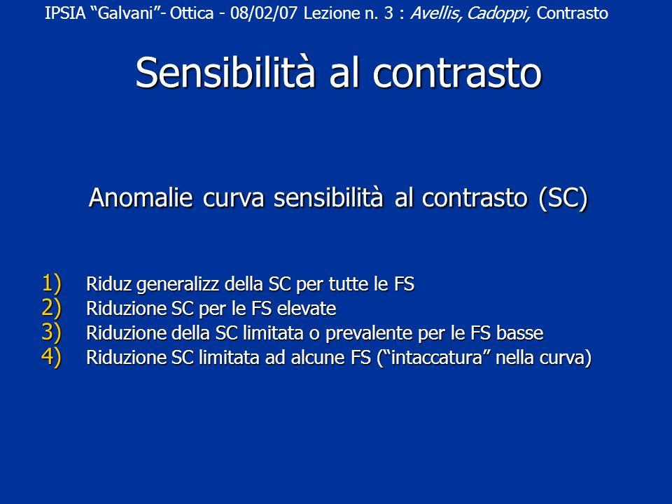 Anomalie curva sensibilità al contrasto (SC) 1) Riduz generalizz della SC per tutte le FS 2) Riduzione SC per le FS elevate 3) Riduzione della SC limitata o prevalente per le FS basse 4) Riduzione SC limitata ad alcune FS (intaccatura nella curva) IPSIA Galvani- Ottica - 08/02/07 Lezione n.