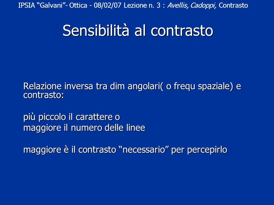 Relazione inversa tra dim angolari( o frequ spaziale) e contrasto: più piccolo il carattere o maggiore il numero delle linee maggiore è il contrasto necessario per percepirlo IPSIA Galvani- Ottica - 08/02/07 Lezione n.