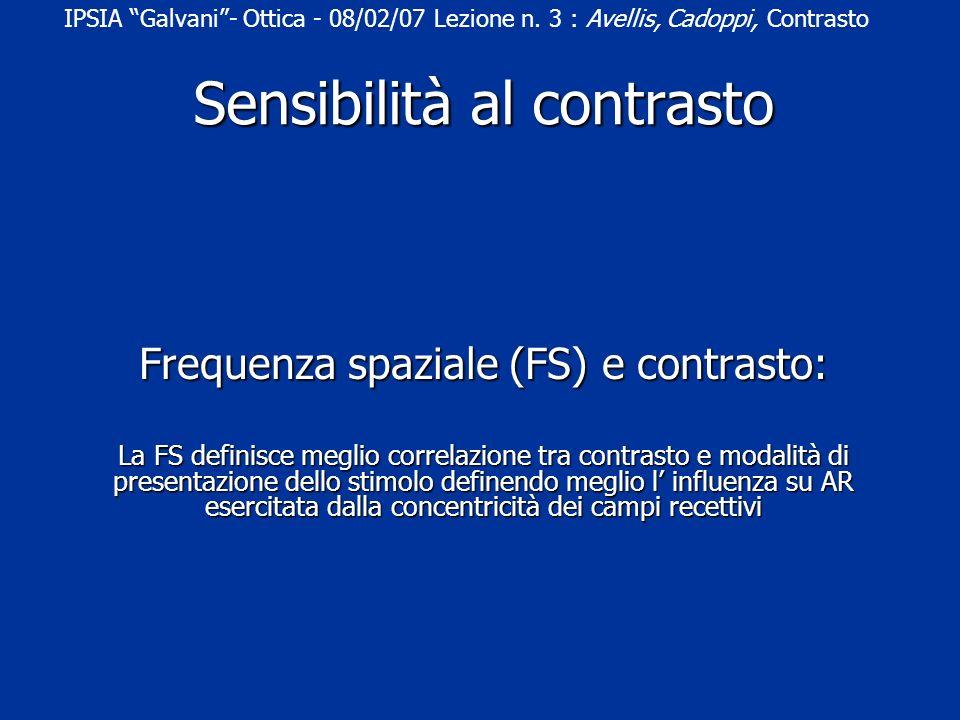Frequenza spaziale (FS) e contrasto: La FS definisce meglio correlazione tra contrasto e modalità di presentazione dello stimolo definendo meglio l influenza su AR esercitata dalla concentricità dei campi recettivi IPSIA Galvani- Ottica - 08/02/07 Lezione n.