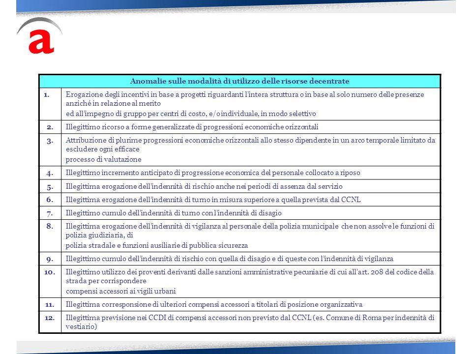 Anomalie sulle modalità di utilizzo delle risorse decentrate 1.Erogazione degli incentivi in base a progetti riguardanti lintera struttura o in base a