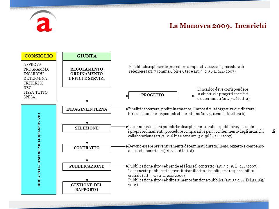 INDAGINEINTERNA CONSIGLIO APPROVA PROGRAMMA INCARICHI - DETERMINA CRITERI X REG.- FISSA TETTO SPESA DIRIGENTE/RESPONSABILE DEL SERVIZIO GIUNTA REGOLAM