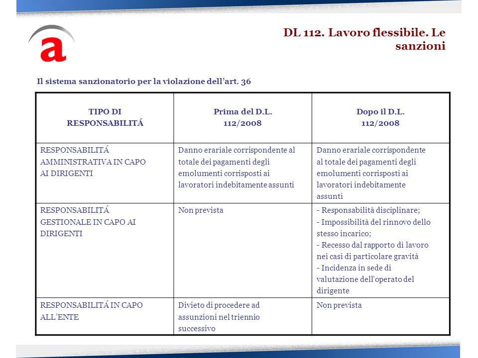 Il sistema sanzionatorio per la violazione dellart. 36 TIPO DI RESPONSABILITÁ Prima del D.L. 112/2008 Dopo il D.L. 112/2008 RESPONSABILITÁ AMMINISTRAT