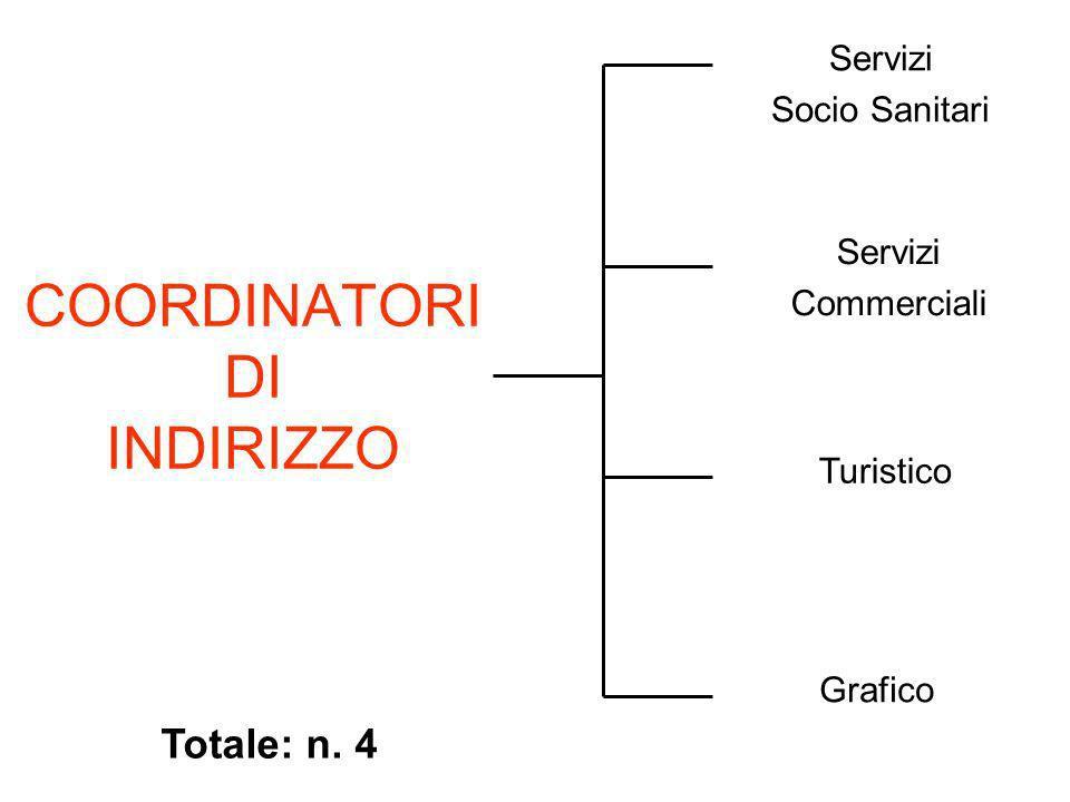 COORDINATORI DI INDIRIZZO Servizi Socio Sanitari Servizi Commerciali Turistico Grafico Totale: n. 4