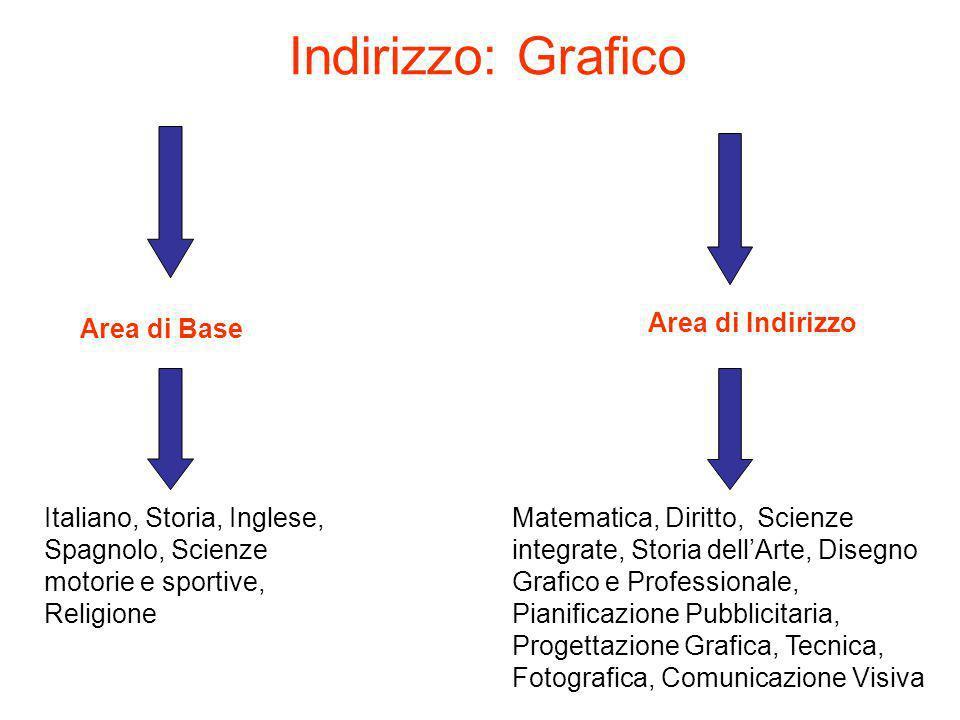 Indirizzo: Grafico Area di Base Area di Indirizzo Italiano, Storia, Inglese, Spagnolo, Scienze motorie e sportive, Religione Matematica, Diritto, Scie