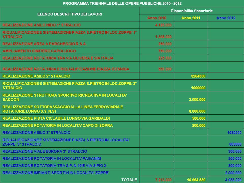 PROGRAMMA TRIENNALE DELLE OPERE PUBBLICHE 2010 - 2012 ELENCO DESCRITTIVO DEI LAVORI Disponibilità finanziarie Anno 2010Anno 2011Anno 2012 REALIZZAZIONE ASILO NIDO 1° STRALCIO4.130.000 RIQUALIFICAZIONE E SISTEMAZIONE PIAZZA S.PIETRO IN LOC.ZOPPE 1° STRALCIO1.308.000 REALIZZAZIONE AREA A PARCHEGGIO R.S.A.250.000 AMPLIAMENTO CIMITERO CAPOLUOGO750.000 REALIZZAZIONE ROTATORIA TRA VIA OLIVERA E VIA ITALIA225.000 REALIZZAZIONE ROTATORIA E RIQUALIFICAZIONE PIAZZA COSNIGA550.000 REALIZZAZIONE ASILO 2° STRALCIO 5264530 RIQUALIFICAZIONE E SISTEMAZIONE PIAZZA S.PIETRO IN LOC.ZOPPE 2° STRALCIO 1000000 REALIZZAZIONE STRUTTURA SPORTIVO RICREATIVA IN LOCALITA SACCON 2.000.000 REALIZZAZIONE SOTTOPASSAGGIO ALLA LINEA FERROVIARIA E ROTATORIE LUNGO S.S.
