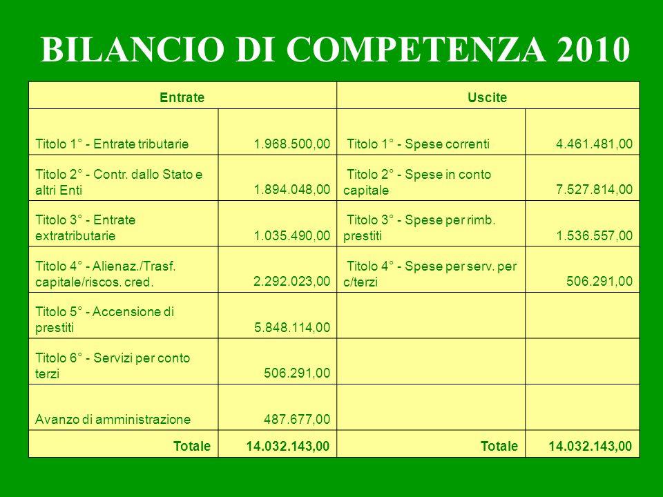 BILANCIO DI COMPETENZA 2010 EntrateUscite Titolo 1° - Entrate tributarie1.968.500,00 Titolo 1° - Spese correnti4.461.481,00 Titolo 2° - Contr.
