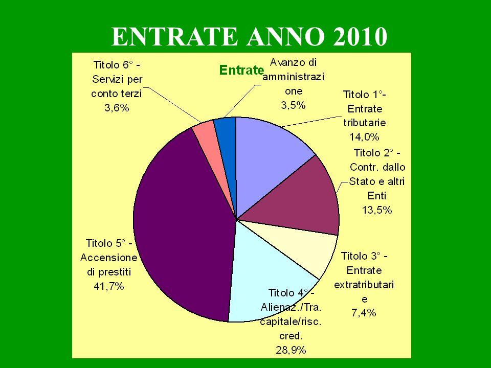 PIANO OPERE PUBBLICHE ANNO 2012 REALIZZAZIONE ASILO 3° STRALCIO RIQUALIFICAZIONE E SISTEMAZIONE PIAZZA S.PIETRO IN LOCALITA ZOPPE 3° STRALCIO REALIZZAZIONE VIALE EUROPA 3° STRALCIO REALIZZAZIONE ROTATORIA IN LOCALITA PAGANINI REALIZZAZIONE ROTATORIA TRA S.P.