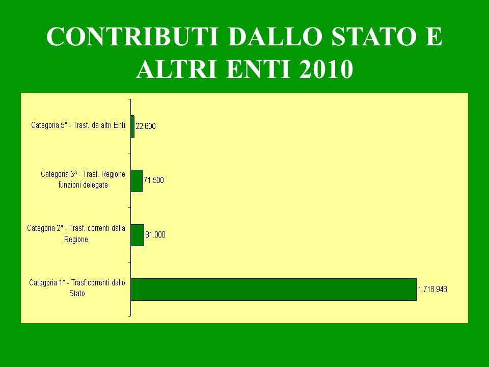 CONTRIBUTI DALLO STATO E ALTRI ENTI 2010