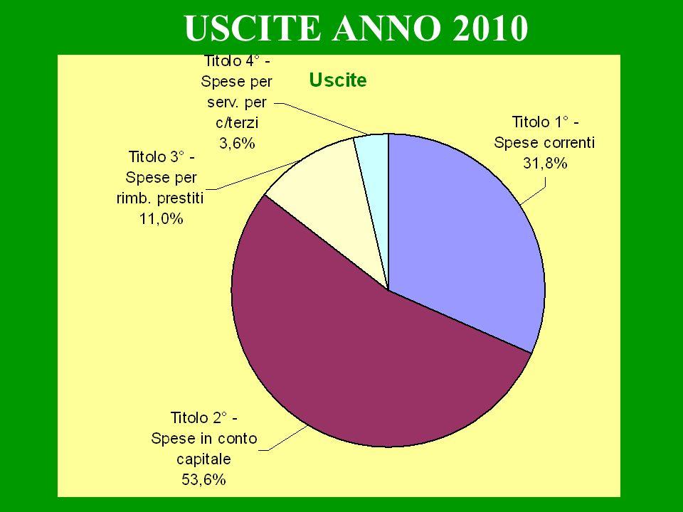 SPESE CORRENTI PER FUNZIONE 2010