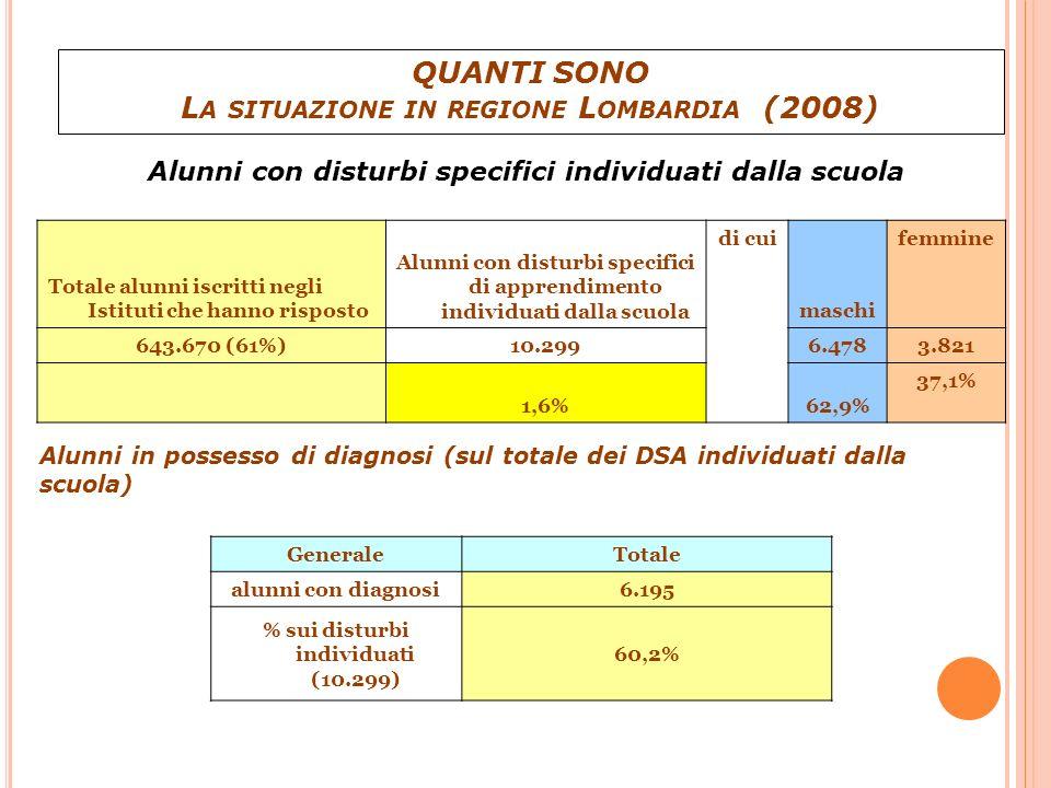 Totale alunni iscritti Alunni con DSA individuati dalla scuola Alunni con diagnosi di DSA 643.670 (61%) 10.2996.195 1,6 %0,95 % Dati regionali lombardi 2008