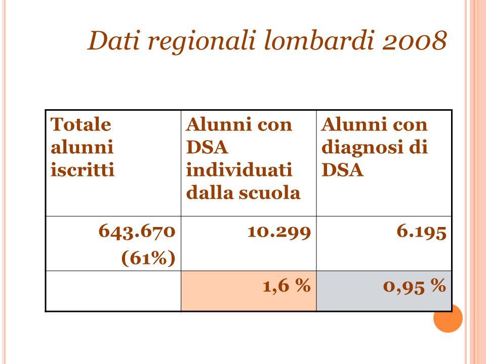 Totale alunni iscritti Alunni con DSA individuati dalla scuola Alunni con diagnosi di DSA 643.670 (61%) 10.2996.195 1,6 %0,95 % Dati regionali lombard