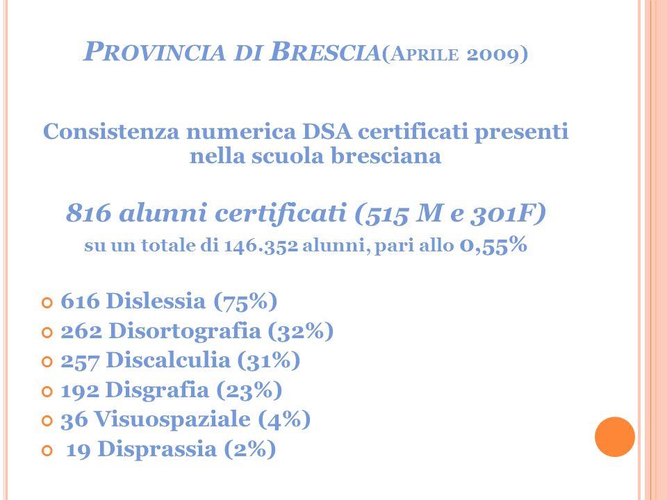 P ROVINCIA DI B RESCIA (A PRILE 2009) Consistenza numerica DSA certificati presenti nella scuola bresciana 816 alunni certificati (515 M e 301F) su un totale di 146.352 alunni, pari allo 0,55% 616 Dislessia (75%) 262 Disortografia (32%) 257 Discalculia (31%) 192 Disgrafia (23%) 36 Visuospaziale (4%) 19 Disprassia (2%)