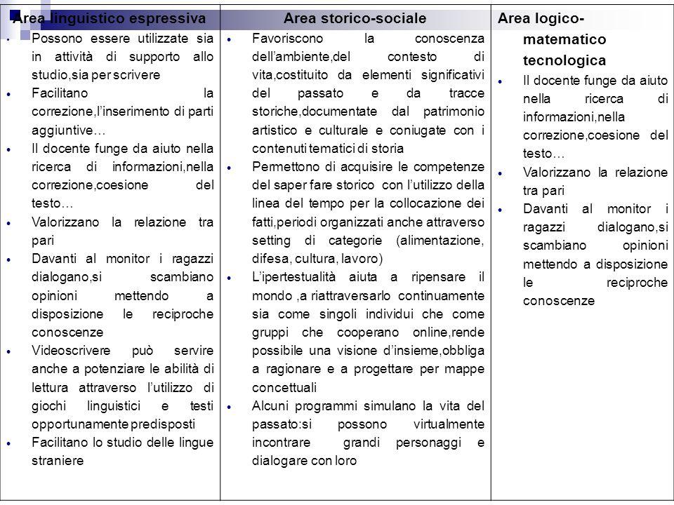 Area linguistico espressiva Possono essere utilizzate sia in attività di supporto allo studio,sia per scrivere Facilitano la correzione,linserimento d