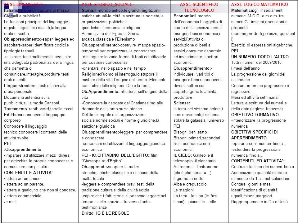 ASSE LINGUISTICO Italiano:la comunicazione di massa. Giornali e pubblicità Le funzioni principali del linguaggio,i registri linguistici,i dialetti,la