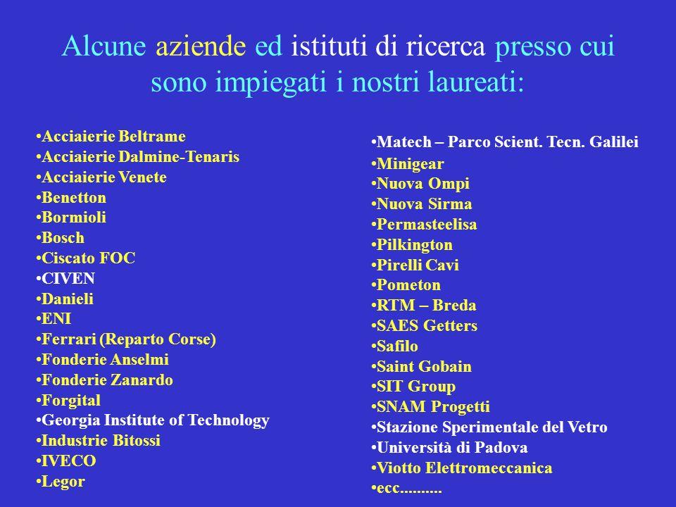 Alcune aziende ed istituti di ricerca presso cui sono impiegati i nostri laureati: Acciaierie Beltrame Acciaierie Dalmine-Tenaris Acciaierie Venete Be