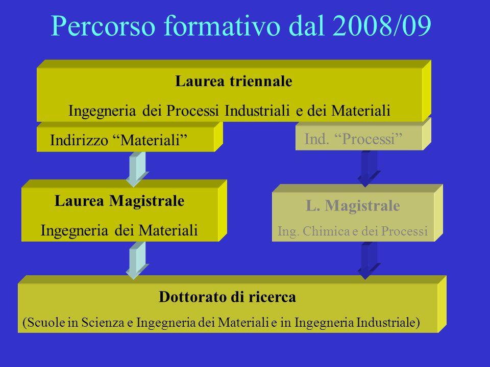 Percorso formativo dal 2008/09 Dottorato di ricerca (Scuole in Scienza e Ingegneria dei Materiali e in Ingegneria Industriale) L. Magistrale Ing. Chim