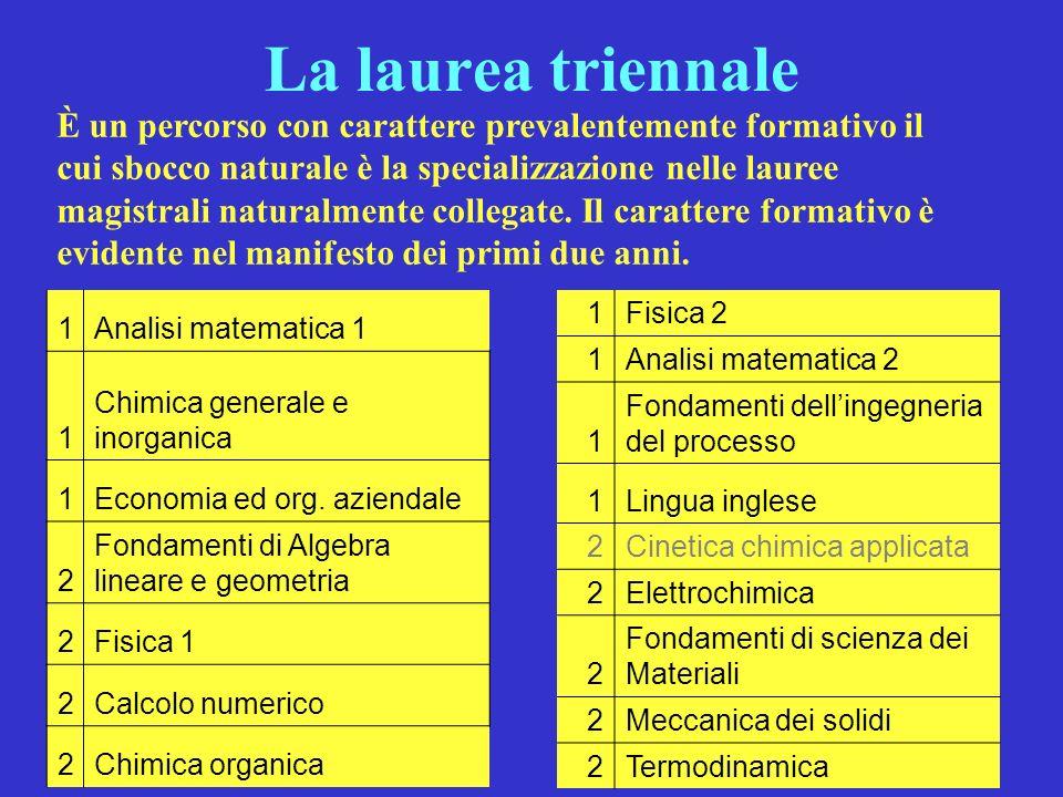 La laurea triennale 1Analisi matematica 1 1 Chimica generale e inorganica 1Economia ed org. aziendale 2 Fondamenti di Algebra lineare e geometria 2Fis