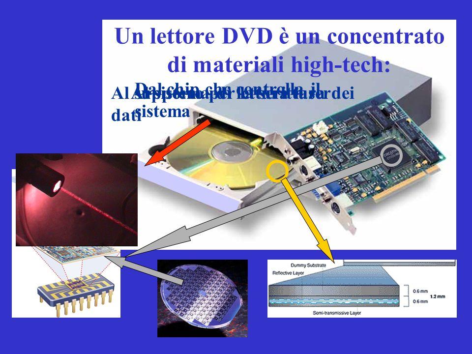 Un lettore DVD è un concentrato di materiali high-tech: Dal chip che controlla il sistema Al sistema di lettura laserAl supporto per la scrittura dei dati