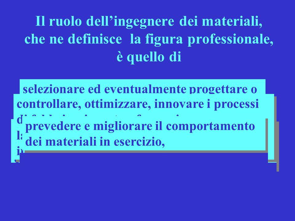 Il ruolo dellingegnere dei materiali, che ne definisce la figura professionale, è quello di valutare limpatto della produzione, dellimpiego e dello sm