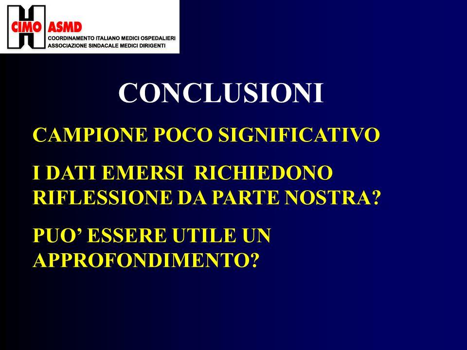 CONCLUSIONI CAMPIONE POCO SIGNIFICATIVO I DATI EMERSI RICHIEDONO RIFLESSIONE DA PARTE NOSTRA.
