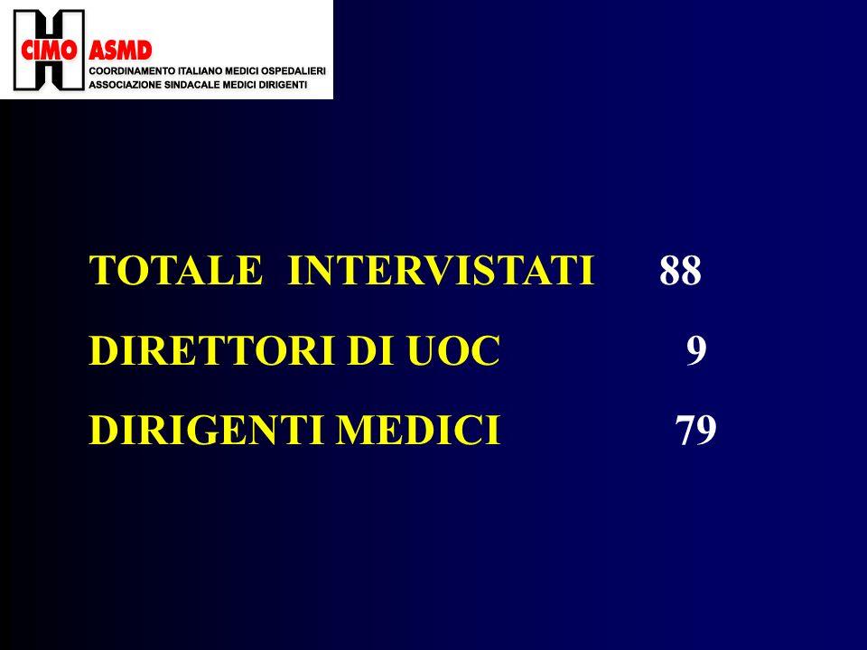 RISULTATI DIRIGENTE 1 PROFESSIONISTA PURO 75 PROFESSIONISTA E DIRIGENTE 5 ALTRO 7 (tot) 88