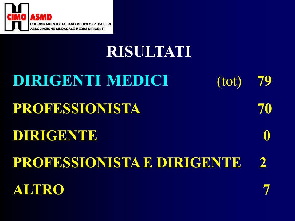 RISULTATI DIRIGENTI MEDICI (tot) 79 PROFESSIONISTA 70 DIRIGENTE 0 PROFESSIONISTA E DIRIGENTE 2 ALTRO 7