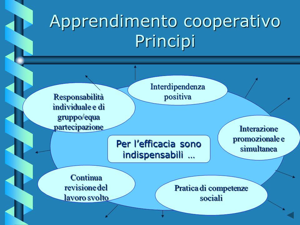 Apprendimento cooperativo Principi Per lefficacia sono indispensabili … Interdipendenza positiva Continua revisione del lavoro svolto Interazione promozionale e simultanea Responsabilità individuale e di gruppo/equa partecipazione Pratica di competenze sociali