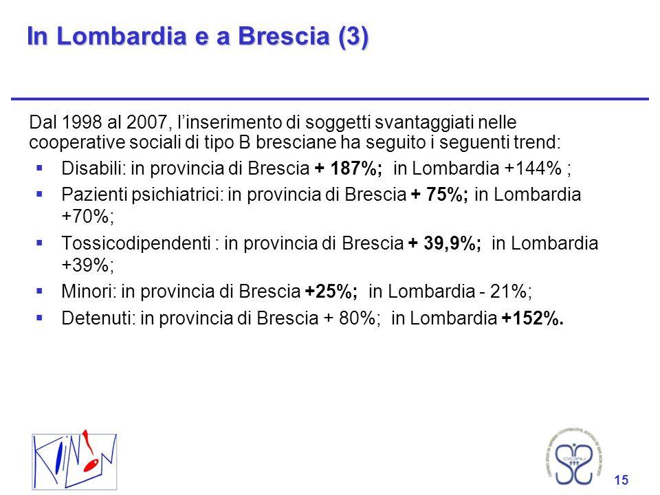 15 In Lombardia e a Brescia (3) Dal 1998 al 2007, linserimento di soggetti svantaggiati nelle cooperative sociali di tipo B bresciane ha seguito i seguenti trend: Disabili: in provincia di Brescia + 187%; in Lombardia +144% ; Pazienti psichiatrici: in provincia di Brescia + 75%; in Lombardia +70%; Tossicodipendenti : in provincia di Brescia + 39,9%; in Lombardia +39%; Minori: in provincia di Brescia +25%; in Lombardia - 21%; Detenuti: in provincia di Brescia + 80%; in Lombardia +152%.
