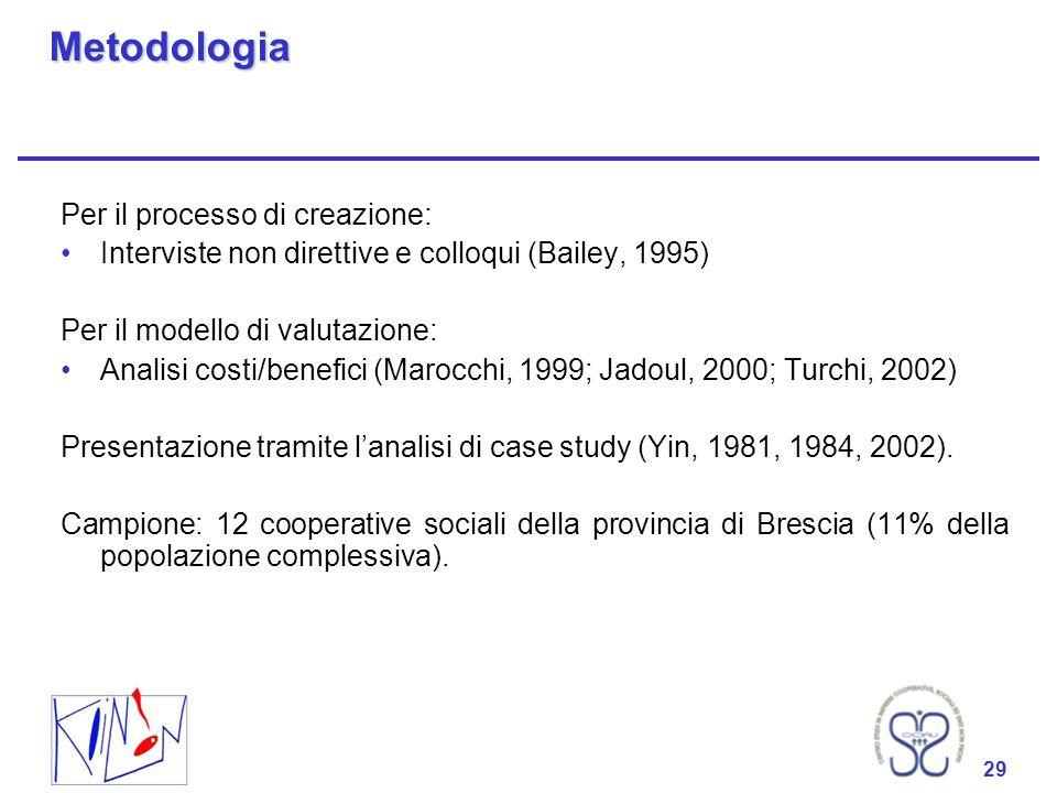 29 Metodologia Per il processo di creazione: Interviste non direttive e colloqui (Bailey, 1995) Per il modello di valutazione: Analisi costi/benefici (Marocchi, 1999; Jadoul, 2000; Turchi, 2002) Presentazione tramite lanalisi di case study (Yin, 1981, 1984, 2002).