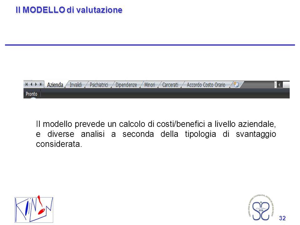 32 Il MODELLO di valutazione 32 Il modello prevede un calcolo di costi/benefici a livello aziendale, e diverse analisi a seconda della tipologia di sv