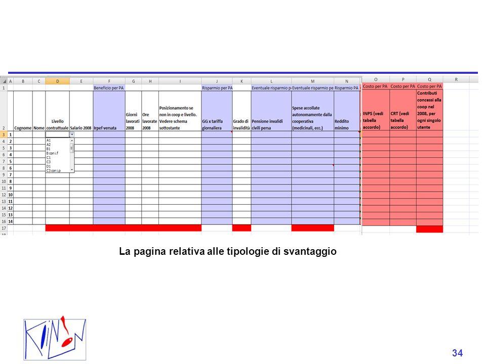 34 La pagina relativa alle tipologie di svantaggio 34