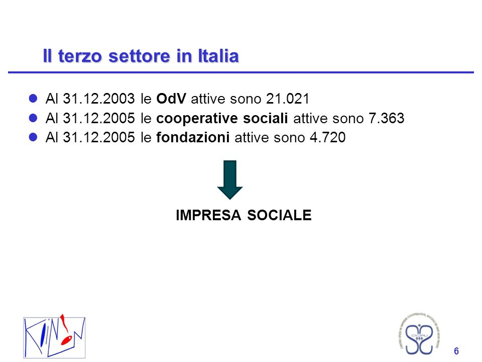 6 Il terzo settore in Italia Al 31.12.2003 le OdV attive sono 21.021 Al 31.12.2005 le cooperative sociali attive sono 7.363 Al 31.12.2005 le fondazion